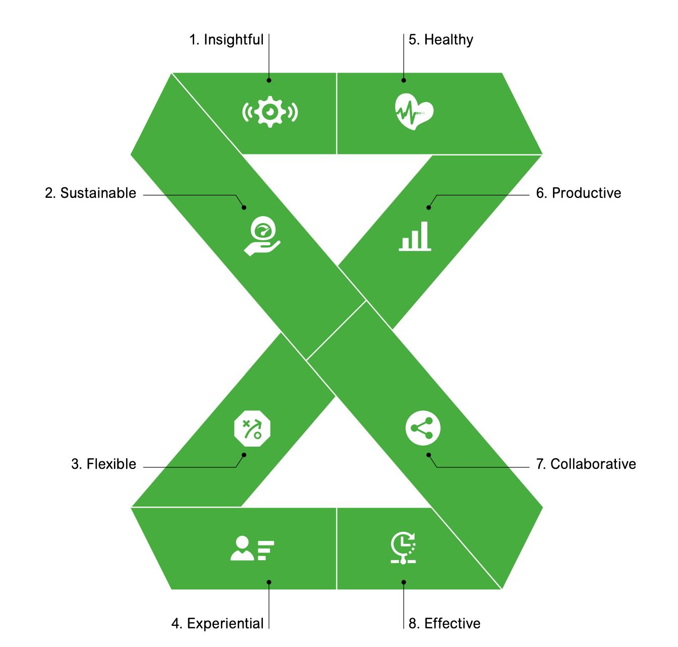 8 fordele ved smarte bygninger